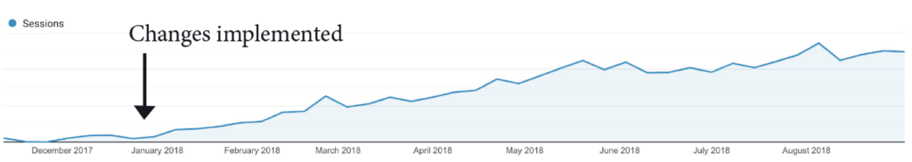 How to get traffic to your website - Case Study Paul Jarvis