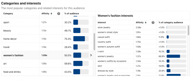 Pinterest Interest in Audience Insights